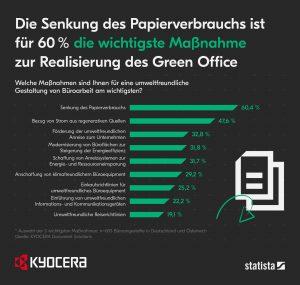 Senkung des Papierverbrauchs ist für 60 Prozent die wichtigste Maßnahme zur Realisierung des Green Office