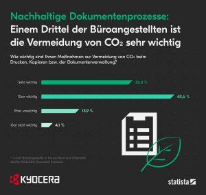Vermeidung von CO2 ist einem drittel der Angestellten sehr wichtig