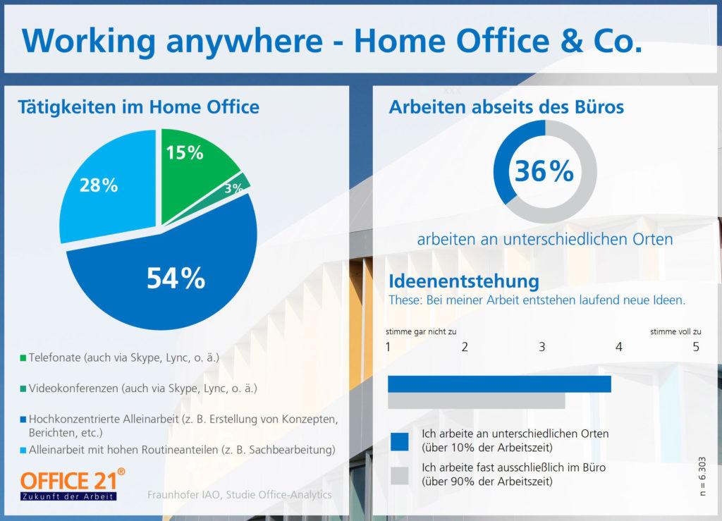 Arbeiten abseites des Büros – ob im Homeoffice oder im Café – wirkt sich positiv auf die Ideenentstehung aus