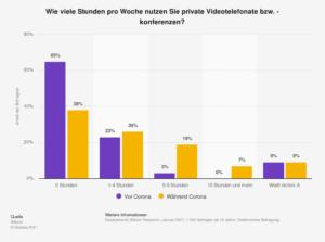 Nutzung von Videotelefonie vor und während der Corona-Pandemie in Deutschland 2021